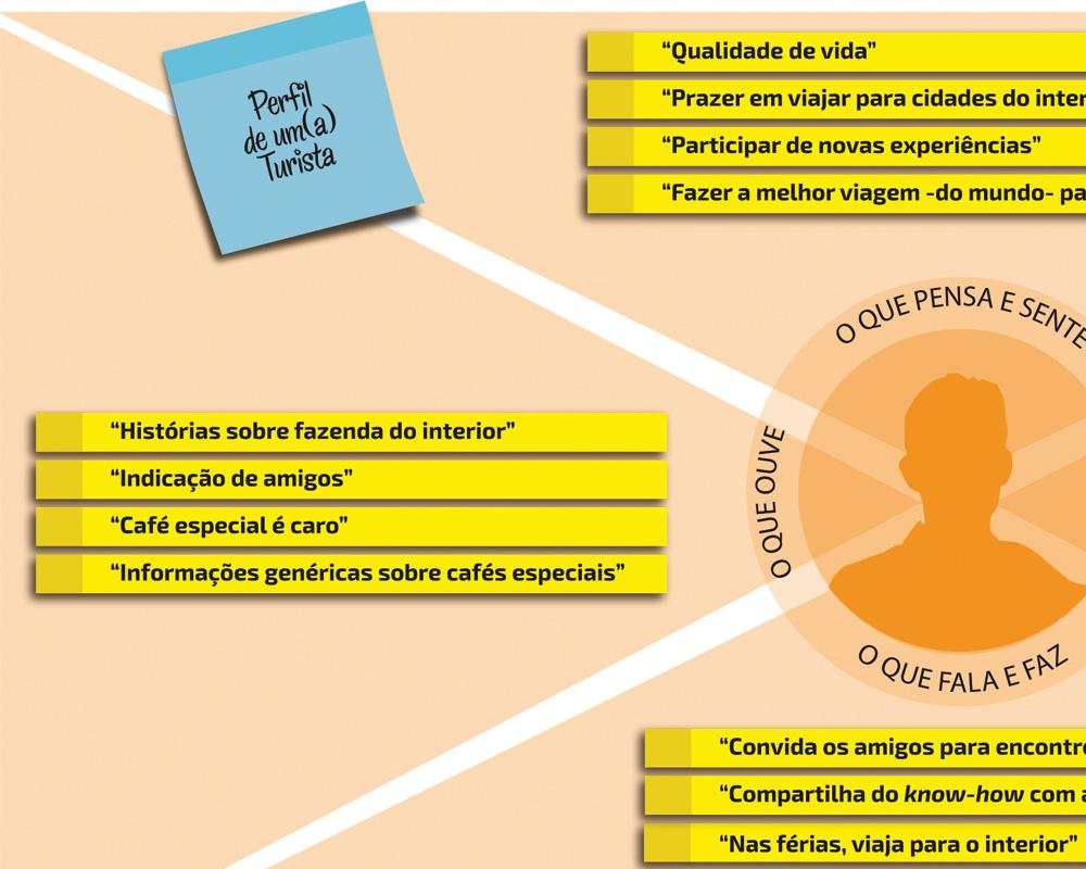 Marketing e Comunicação Em Cantos do Café Especial